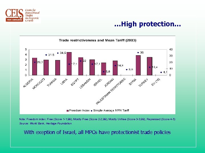 …High protection… Note: Freedom index: Free (Score 1 -1, 99), Mostly Free (Score 2