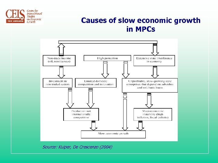 Causes of slow economic growth in MPCs Source: Kuiper, De Crescenzo (2004)