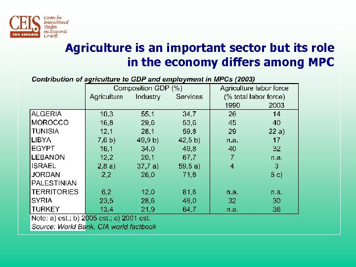 Agriculture is an important sector but its role in the economy differs among MPC