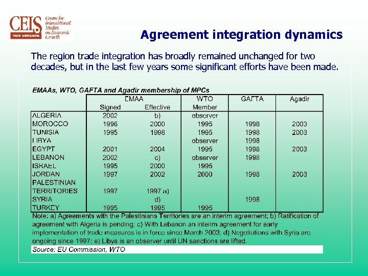 Agreement integration dynamics The region trade integration has broadly remained unchanged for two decades,