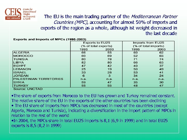 The EU is the main trading partner of the Mediterranean Partner Countries (MPC), accounting