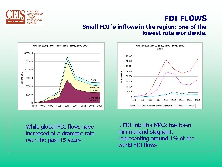 FDI FLOWS Small FDI´s inflows in the region: one of the lowest rate worldwide.