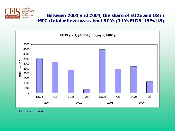Between 2001 and 2004, the share of EU 25 and US in MPCs total