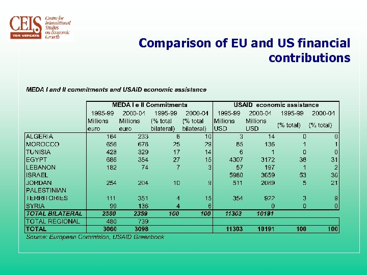 Comparison of EU and US financial contributions