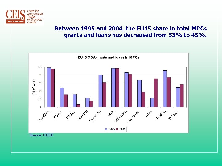 Between 1995 and 2004, the EU 15 share in total MPCs grants and loans