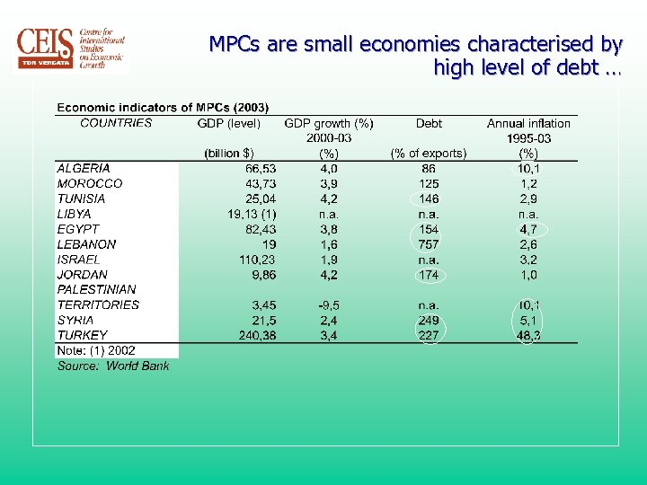 MPCs are small economies characterised by high level of debt …