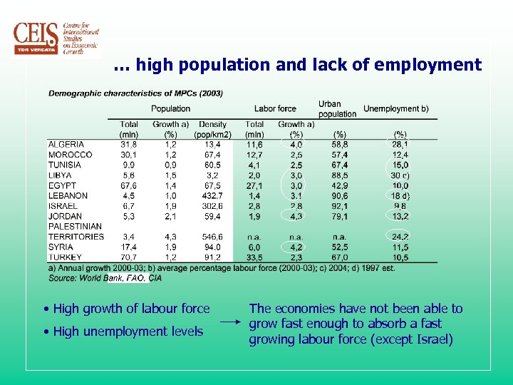 … high population and lack of employment • High growth of labour force •