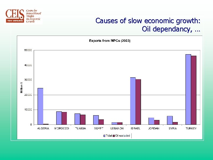 Causes of slow economic growth: Oil dependancy, …