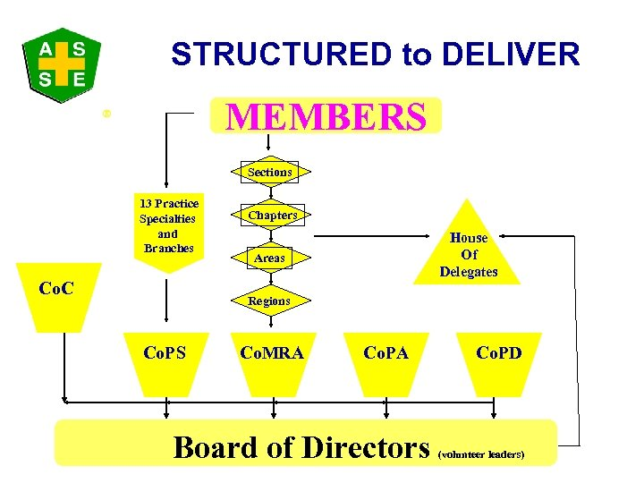STRUCTURED to DELIVER MEMBERS ® Sections 13 Practice Specialties and Branches Co. C Chapters