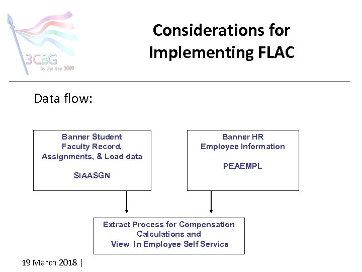 Considerations for Implementing FLAC Data flow: • Banner Student Faculty Record, Assignments, & Load