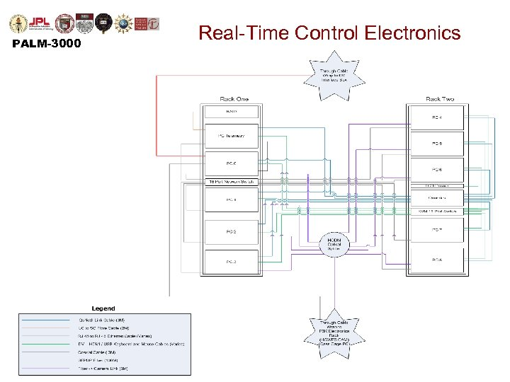 PALM-3000 Real-Time Control Electronics