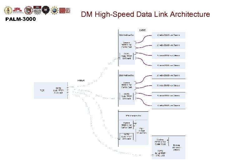 PALM-3000 DM High-Speed Data Link Architecture