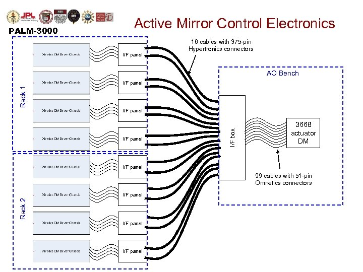 PALM-3000 Active Mirror Control Electronics I/F panel 16 cables with 375 -pin Hypertronics connectors