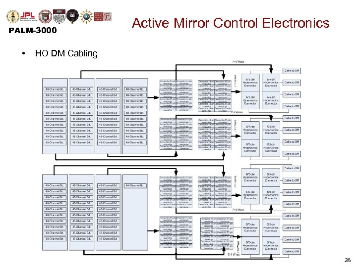 PALM-3000 • Active Mirror Control Electronics HO DM Cabling 28