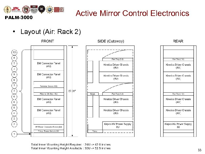 PALM-3000 Active Mirror Control Electronics • Layout (Air: Rack 2) 33