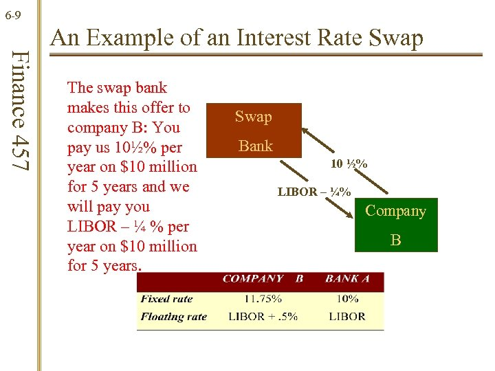 6 -9 Finance 457 An Example of an Interest Rate Swap The swap bank