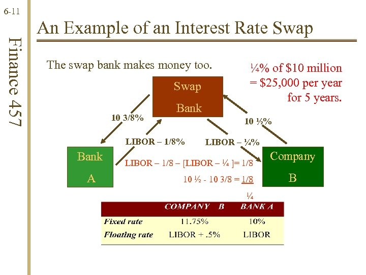 6 -11 Finance 457 An Example of an Interest Rate Swap The swap bank