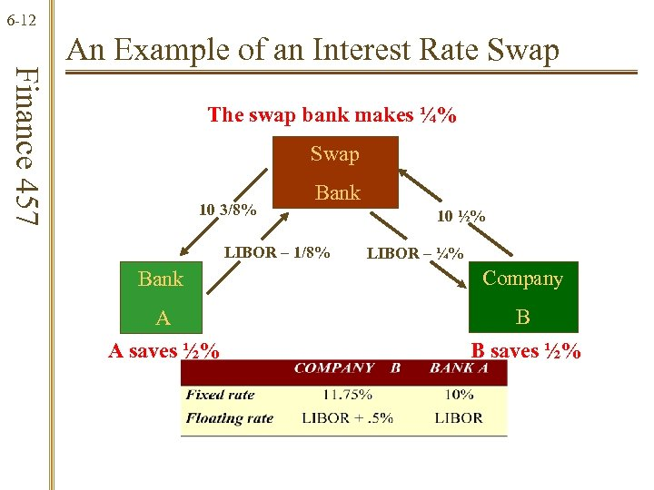 6 -12 Finance 457 An Example of an Interest Rate Swap The swap bank