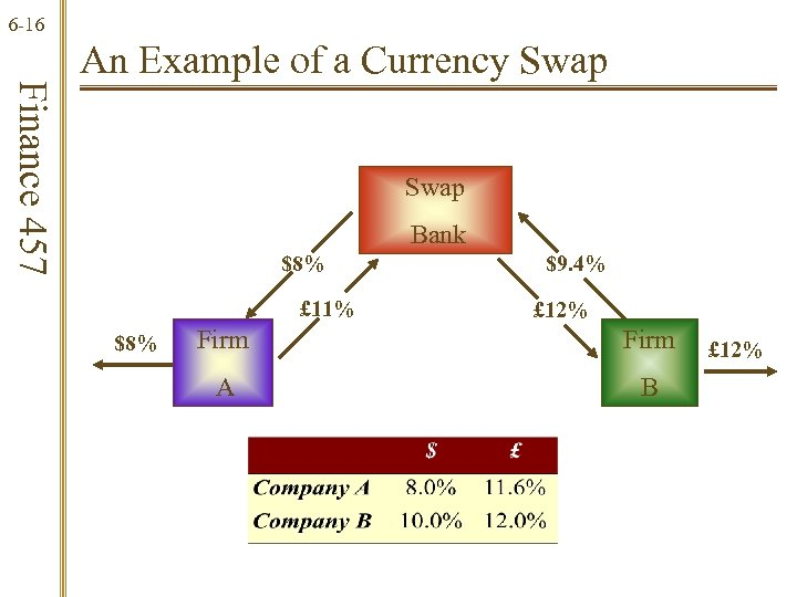 6 -16 Finance 457 An Example of a Currency Swap Bank $8% £ 11%