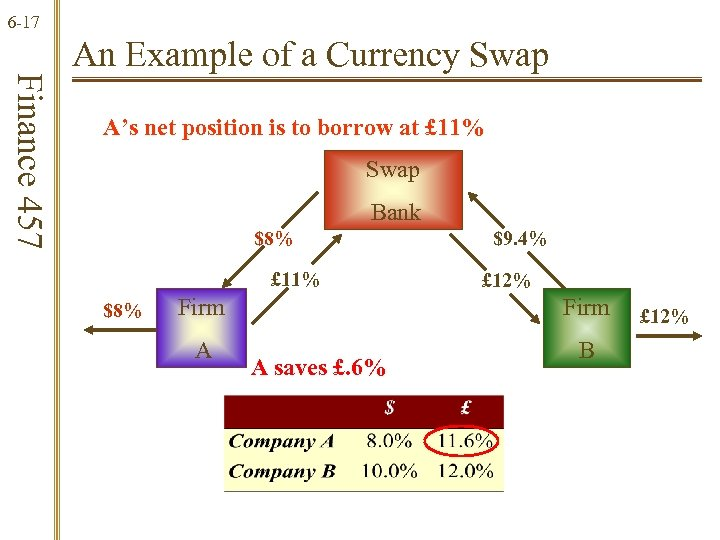 6 -17 Finance 457 An Example of a Currency Swap A's net position is