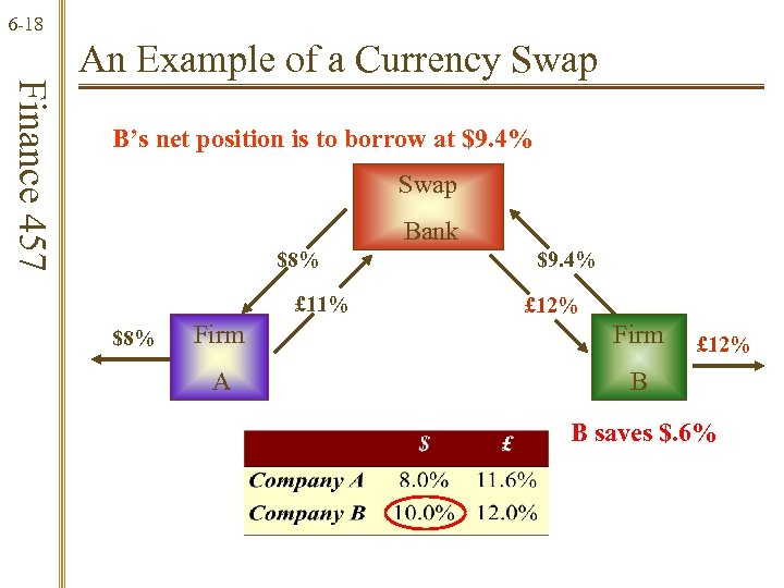 6 -18 Finance 457 An Example of a Currency Swap B's net position is