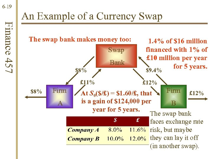 6 -19 Finance 457 An Example of a Currency Swap The swap bank makes