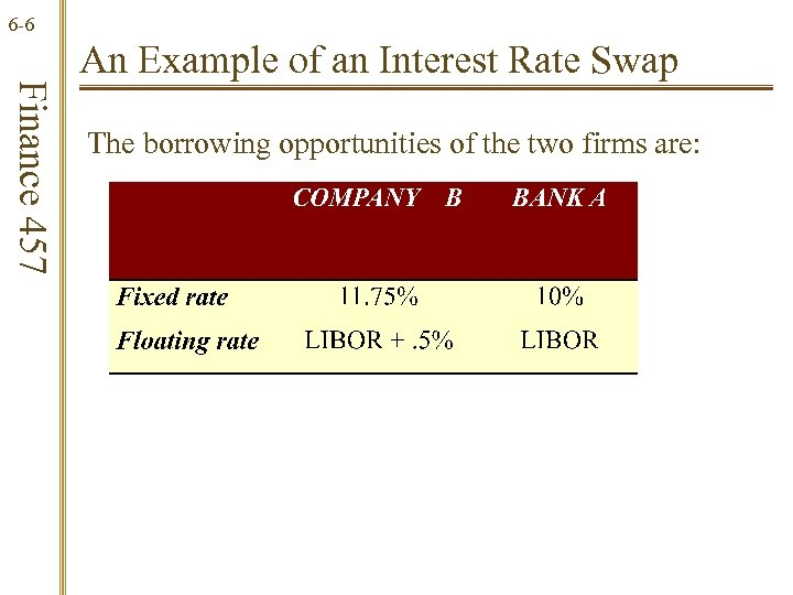 6 -6 Finance 457 An Example of an Interest Rate Swap The borrowing opportunities