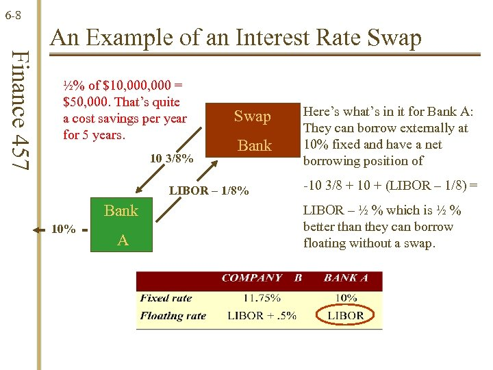 6 -8 Finance 457 An Example of an Interest Rate Swap ½% of $10,
