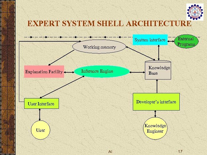 EXPERT SYSTEM SHELL ARCHITECTURE System interface Working memory Explanation Facility Inference Engine External Programs
