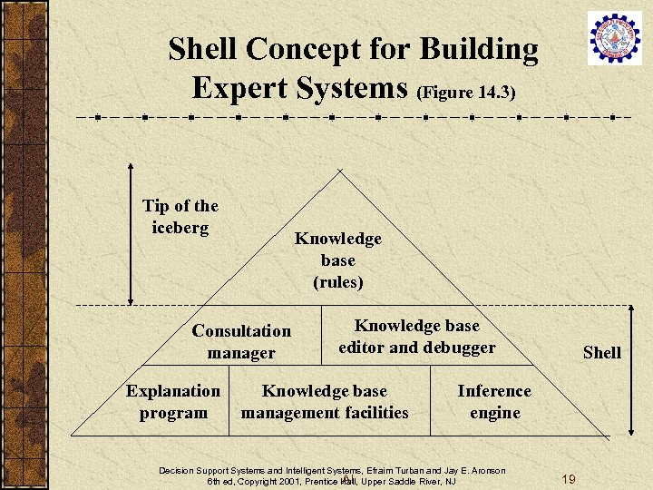Shell Concept for Building Expert Systems (Figure 14. 3) Tip of the iceberg Knowledge