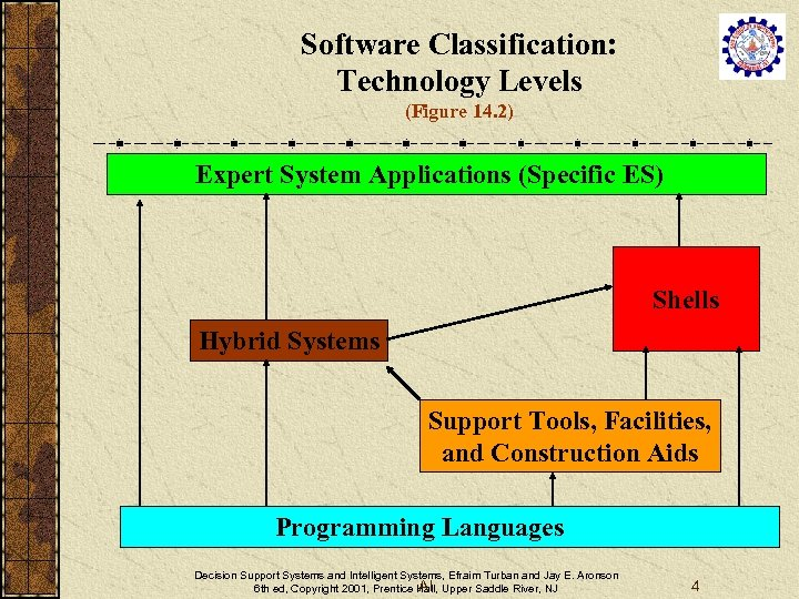 Software Classification: Technology Levels (Figure 14. 2) Expert System Applications (Specific ES) Shells Hybrid