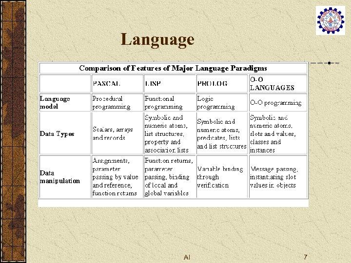 Language AI 7