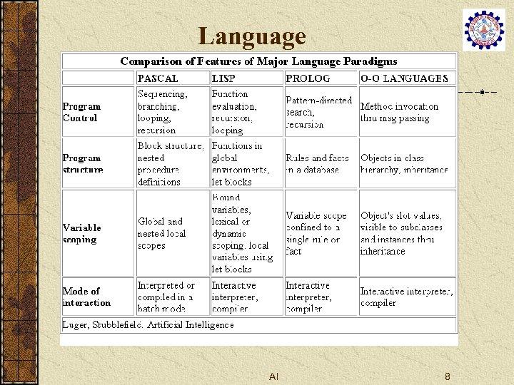 Language AI 8