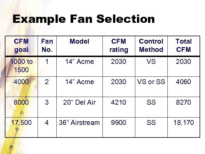 Example Fan Selection CFM goal Fan No. Model CFM rating Control Method Total CFM