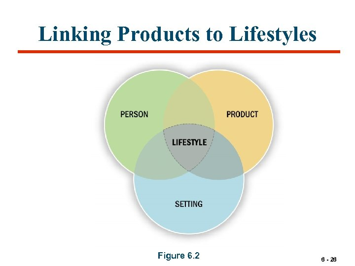 Linking Products to Lifestyles Figure 6. 2 6 - 26