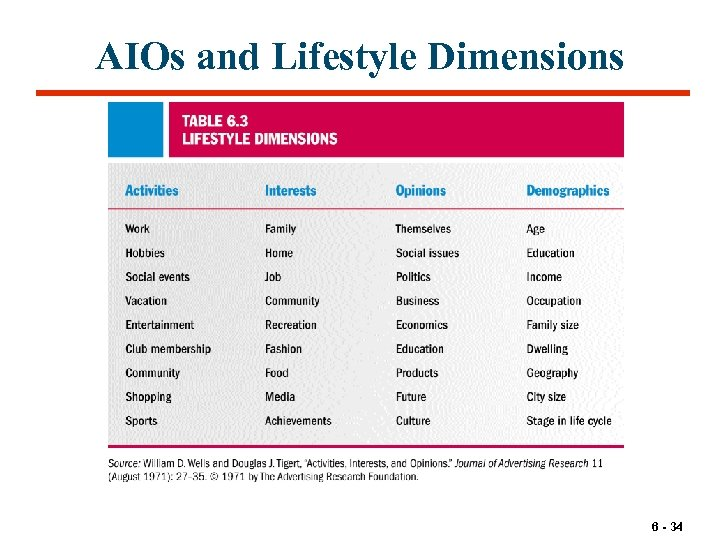 AIOs and Lifestyle Dimensions 6 - 34