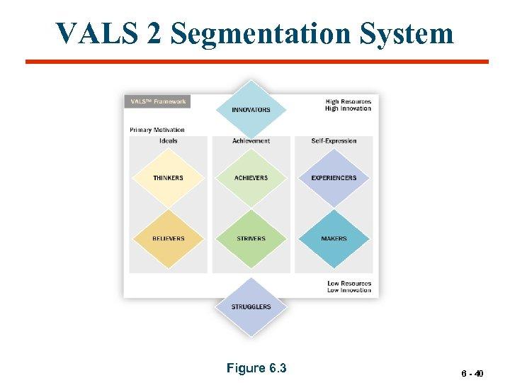 VALS 2 Segmentation System Figure 6. 3 6 - 40