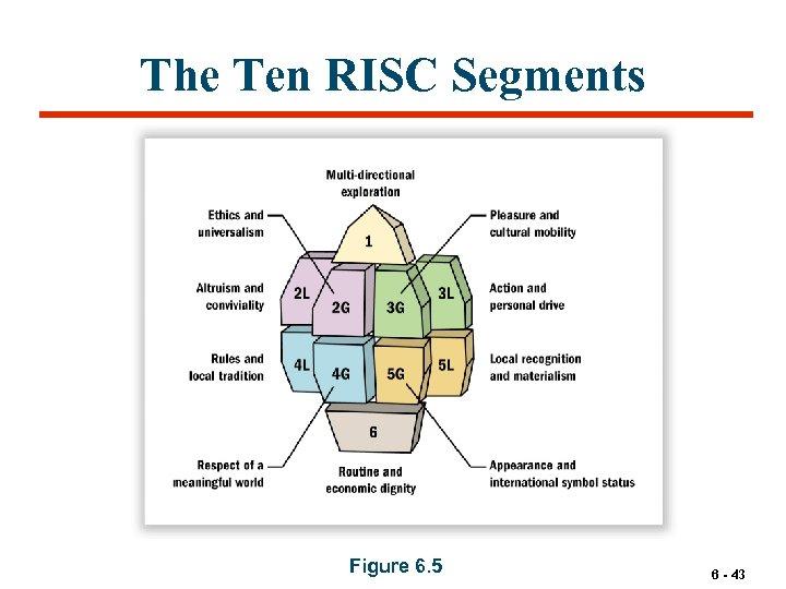 The Ten RISC Segments Figure 6. 5 6 - 43