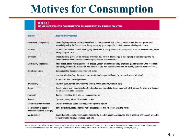 Motives for Consumption 6 -7