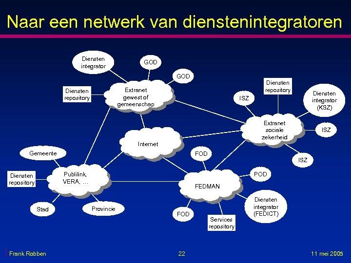 Naar een netwerk van dienstenintegratoren Diensten integrator GOD Diensten repository Extranet gewest of gemeenschap