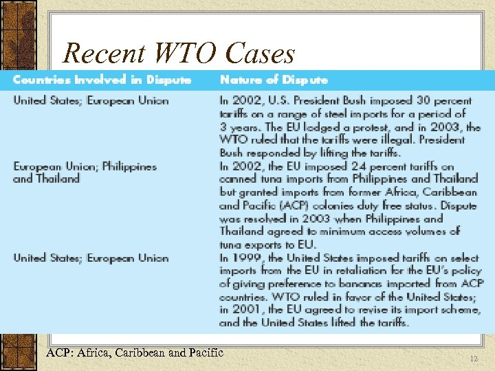 Recent WTO Cases ACP: Africa, Caribbean and Pacific 12