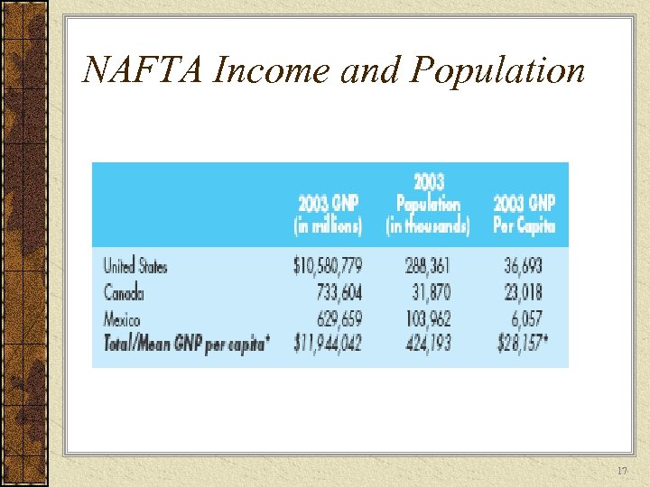 NAFTA Income and Population 17