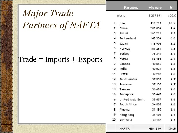Major Trade Partners of NAFTA Trade = Imports + Exports 19