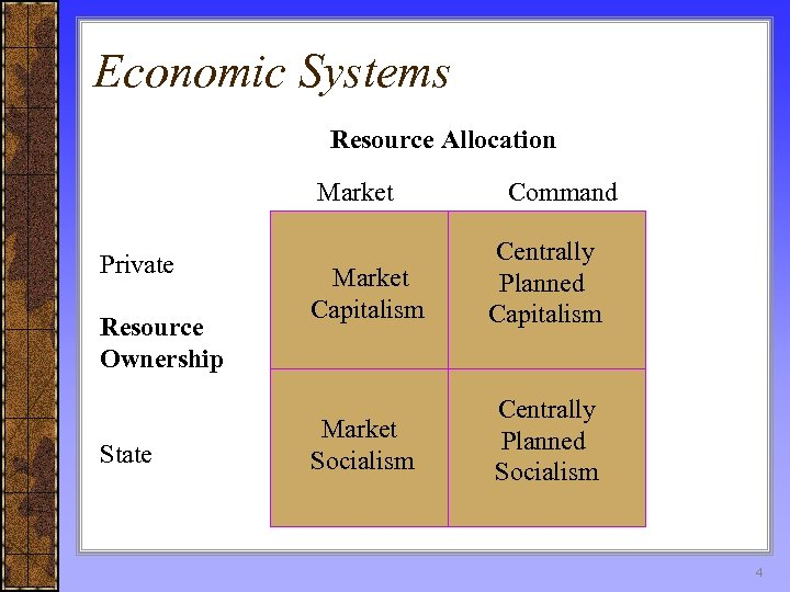 Economic Systems Resource Allocation Market Private Resource Ownership State Command Market Capitalism Centrally Planned