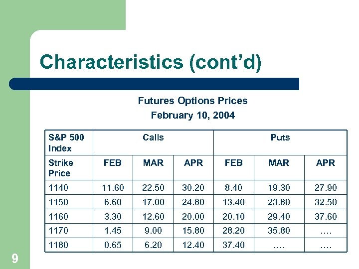 Characteristics (cont'd) Futures Options Prices February 10, 2004 S&P 500 Index Calls Puts Strike