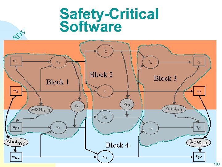 DV S Safety-Critical Software Block 1 Block 2 Block 3 Block 4 100