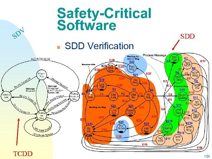 DV S Safety-Critical Software n TCDD SDD Verification 104