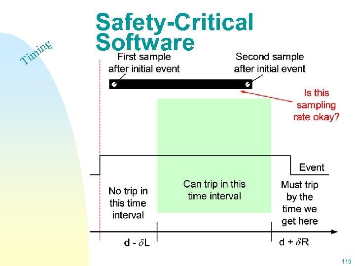 Ti ing m Safety-Critical Software 115