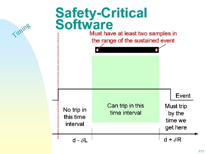 Ti ing m Safety-Critical Software 117