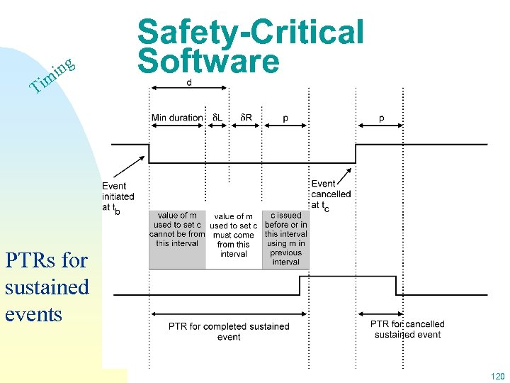 ing m Ti Safety-Critical Software PTRs for sustained events 120